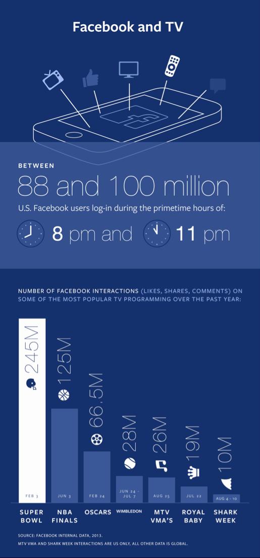 Facebook und TV