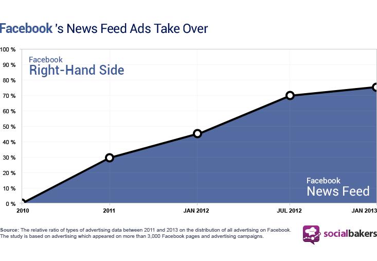 Facebook News Feed Anzeigen Wachstum