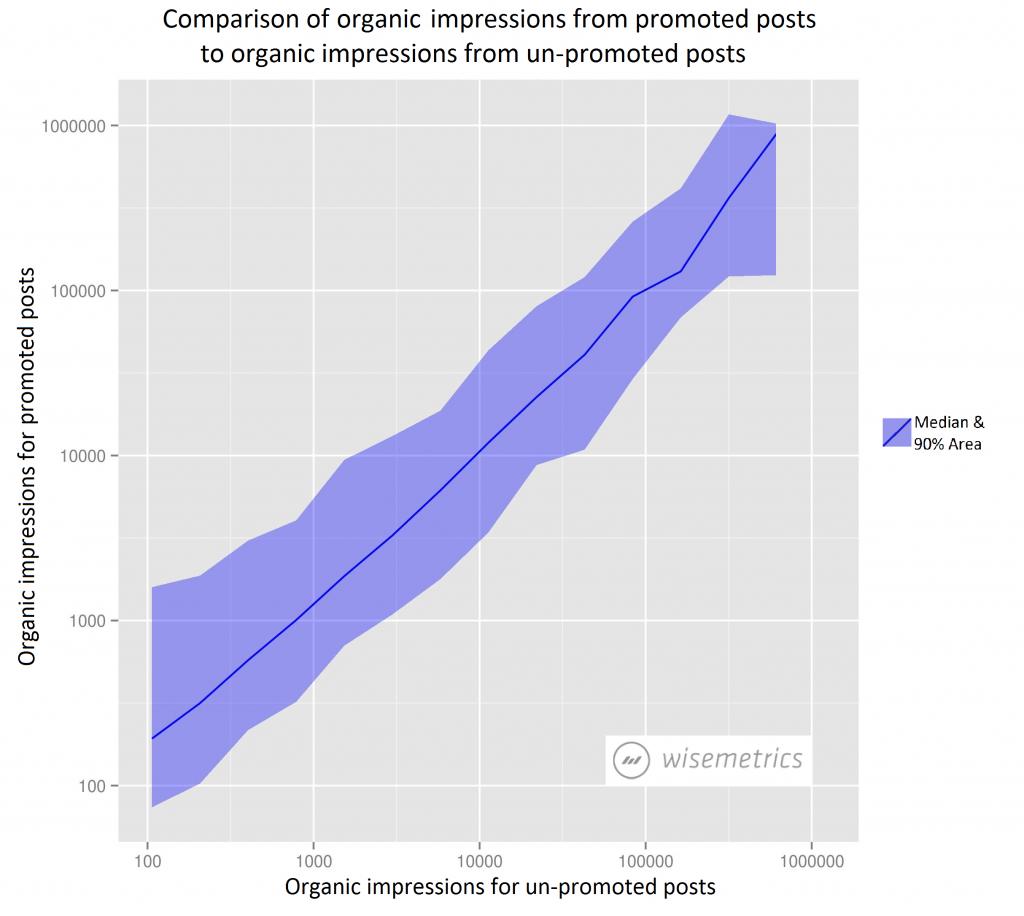 Auswirkung von hervorgehobenen Seitenbeiträgen auf die organische Reichweite