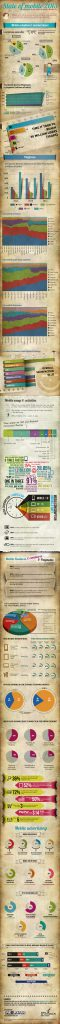 Mobile Statistiken Infografik 2013