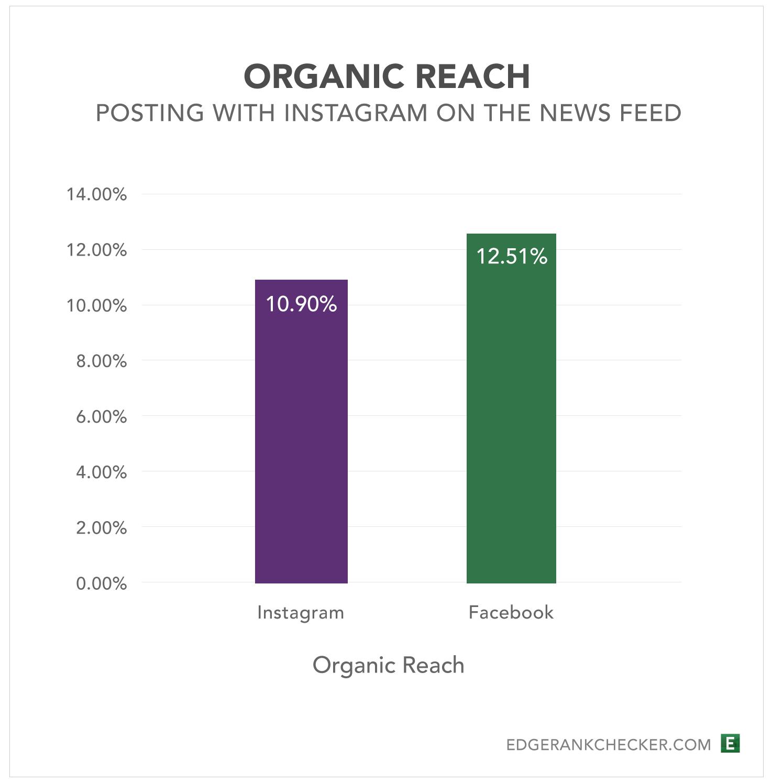 Unternehmen auf Instagram