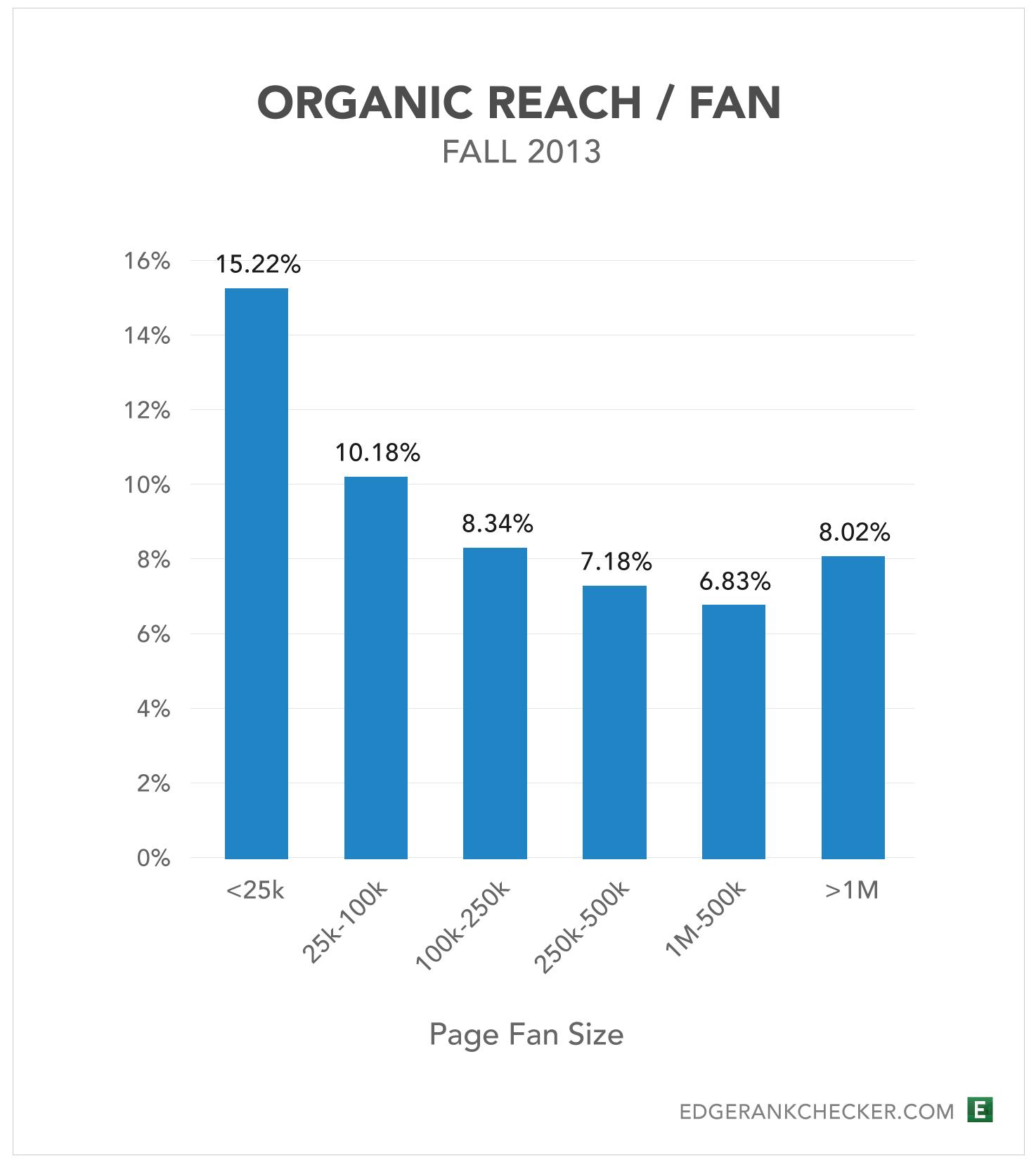 Organische Reichweite Facebook Seiten