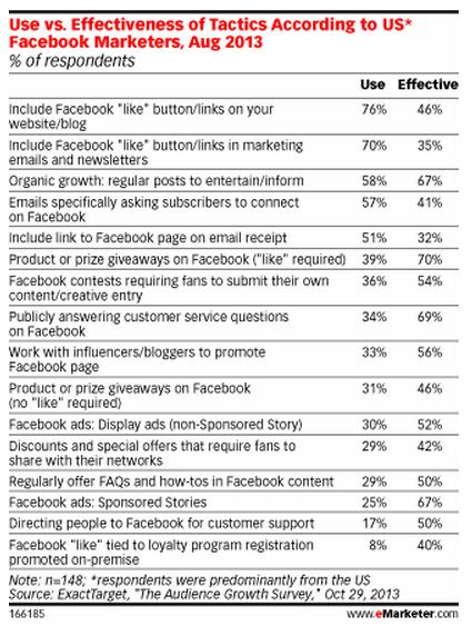 Facebook Marketingmaßnahmen