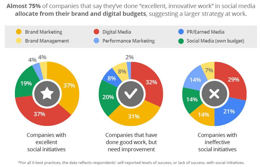 6 Social Media Erfolgsfaktoren [Infografik] - FUTUREBIZ