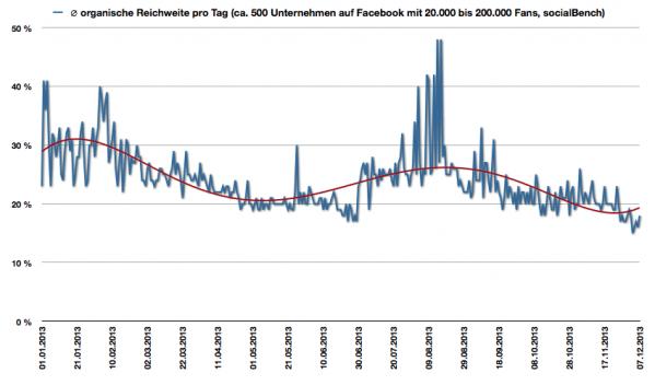 organische Reichweite von Facebook Seiten in Deutschland