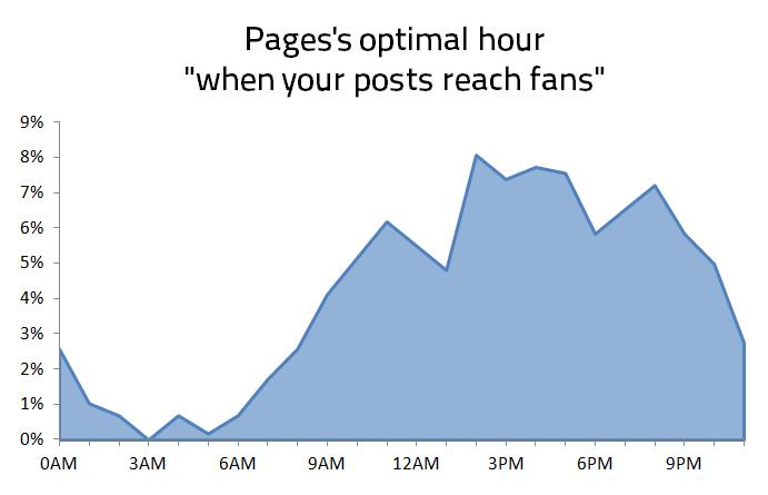 Postingzeitpunkt - Wann erreichen Seiten die meisten Facebook Fans