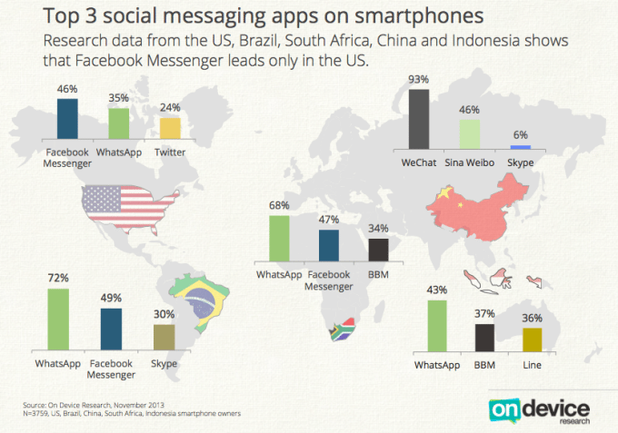 top-3-messenger-apps
