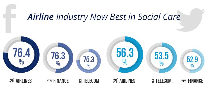 Kundensupport auf Facebook und Twitter: Fluggesellschaften beantworten die meisten Anfragen. Finanzdienstleister und Telcos folgen