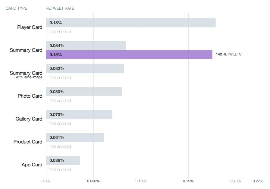 Twitter Statistiken - Performance Twitter Cards
