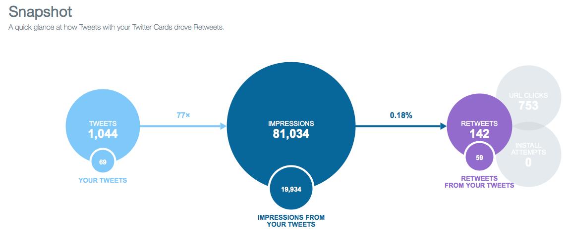 Twitter Statistiken - Snpshot Twitter Cards Analyse