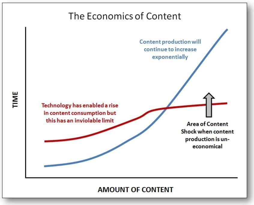Content Marketing - der Content Schock