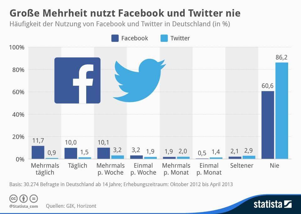 Nutzung von sozialen Netzwerken in Deutschland - Facebook und Twitter
