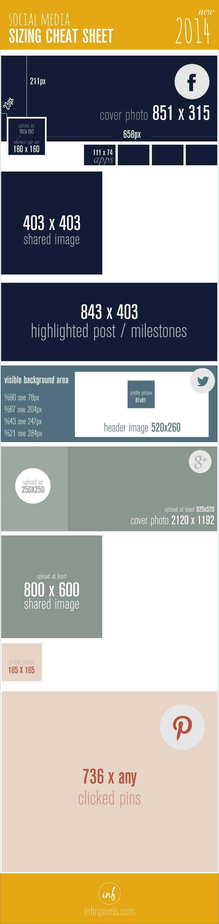 Bildgrößen soziale Netzwerke - Infografik für Facebook, Twitter, Google+ und Pinterest