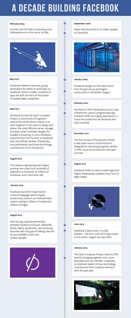 Fail Harder - 10 Jahre Facebook Plattform