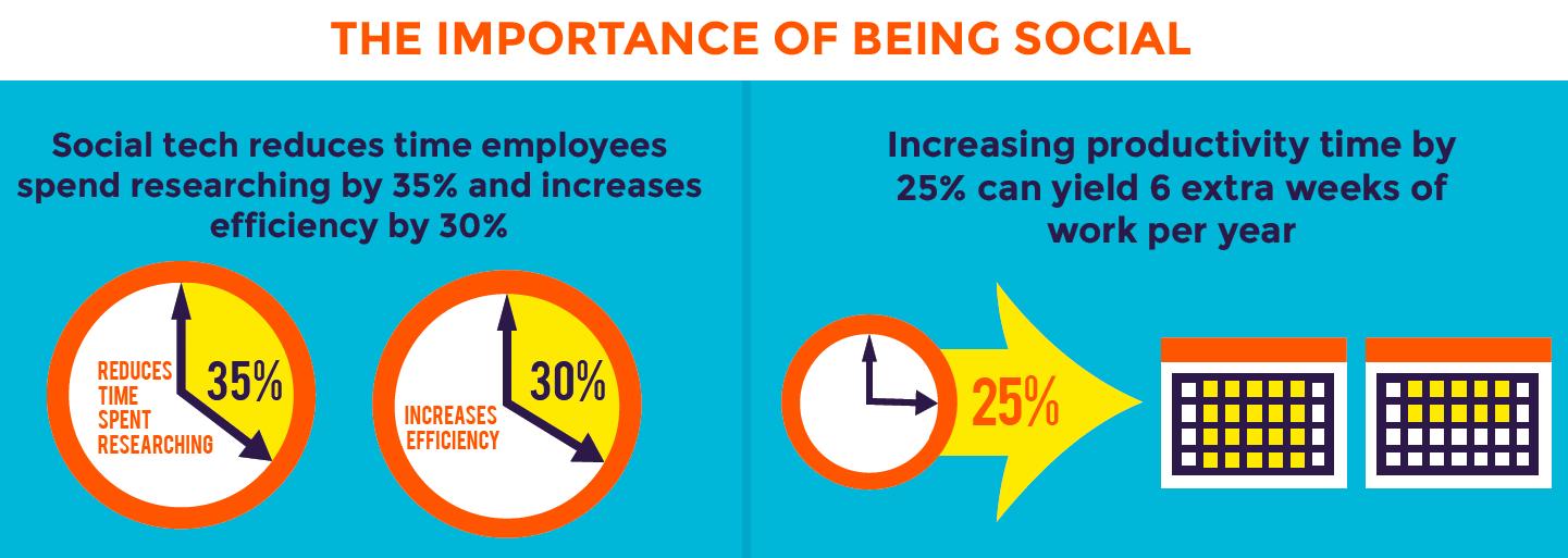 Der Social Business Nutzen - Optimierte Prozesse und gesteigerte Produktivität