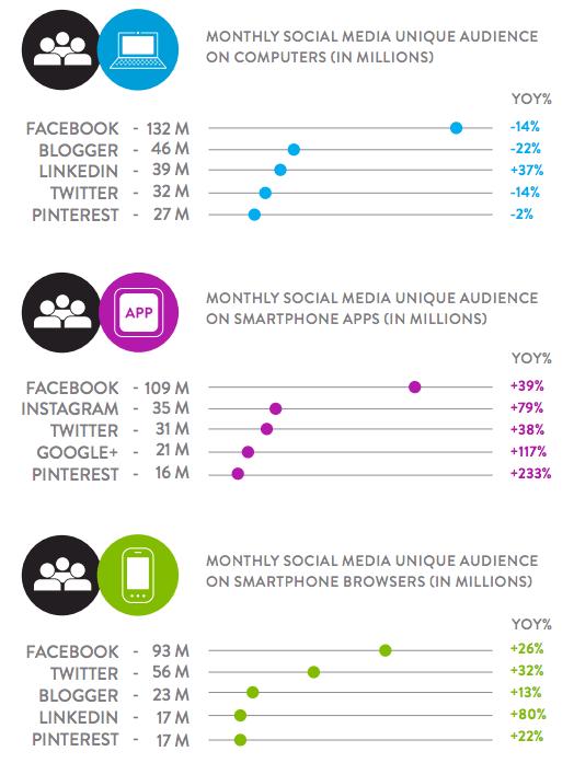 Mobile Nutzung von sozialen Netzwerken - Facebook, Instagram und Twitter