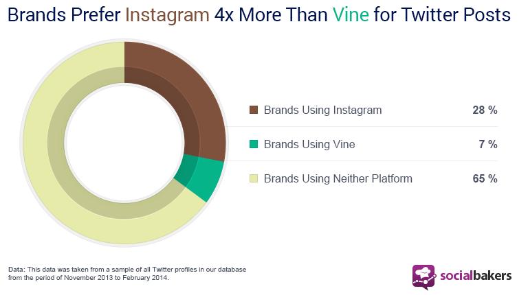 Unternehmen bevorzugen Instagram und nicht Vine
