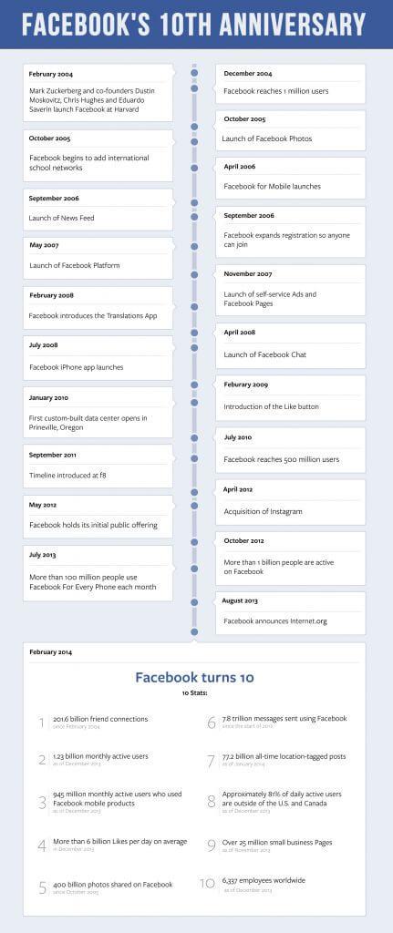 10 Jahre Facebook - Infografik Facebook Chronik