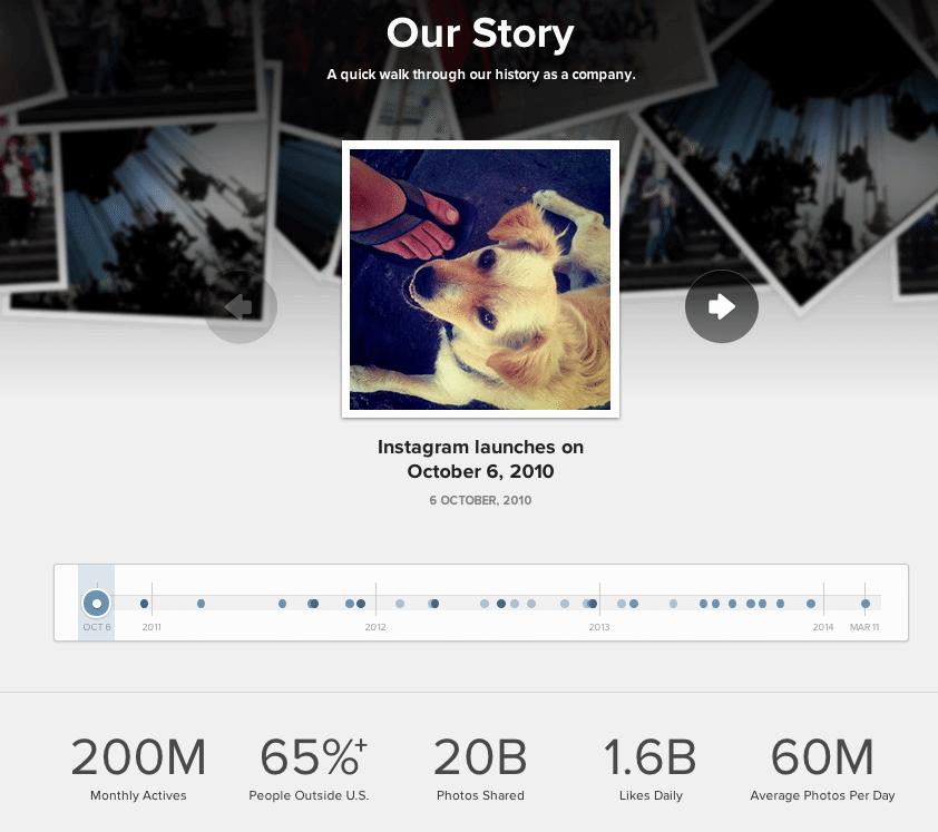 Instagram Nutzerzahlen - März 2014