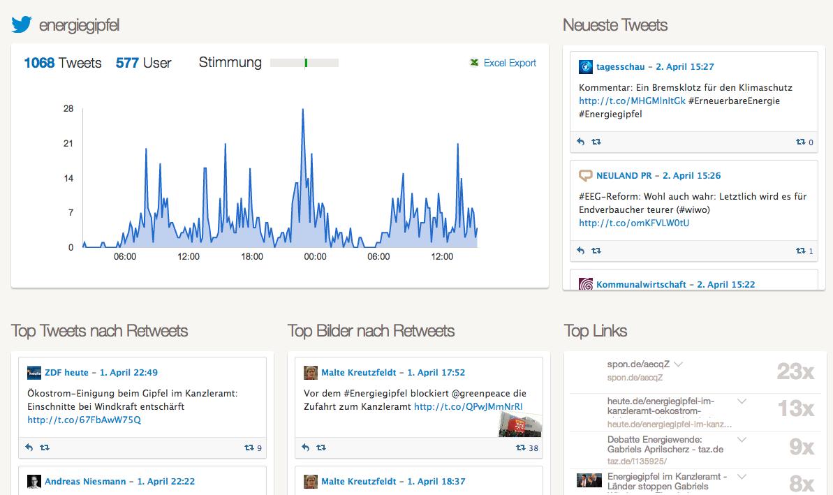 Social Media Monitoring - fanpage karma Analyse
