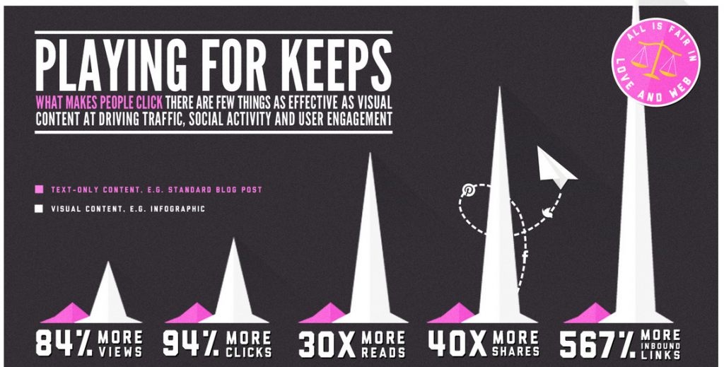 Content Marketing - längere Verweildauer durch visuelle Inhalte z.B. Infografiken