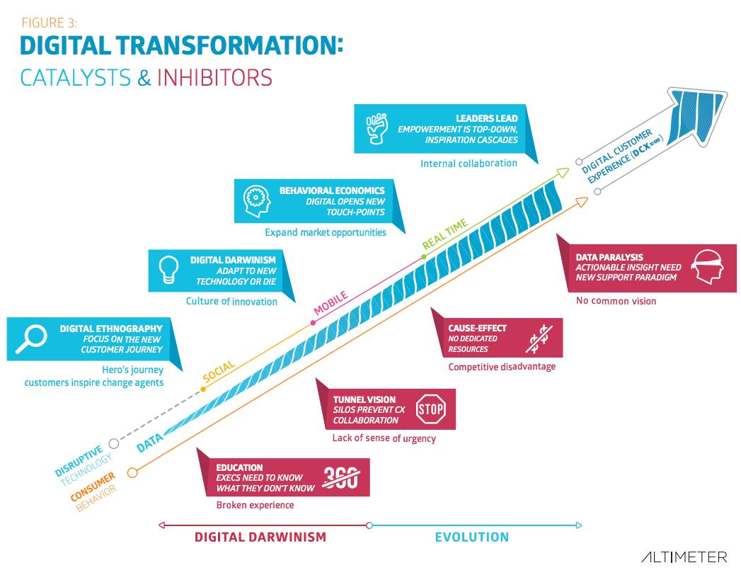 Digitale Strategie - Der Wandel zum Digitalen Unternehmen