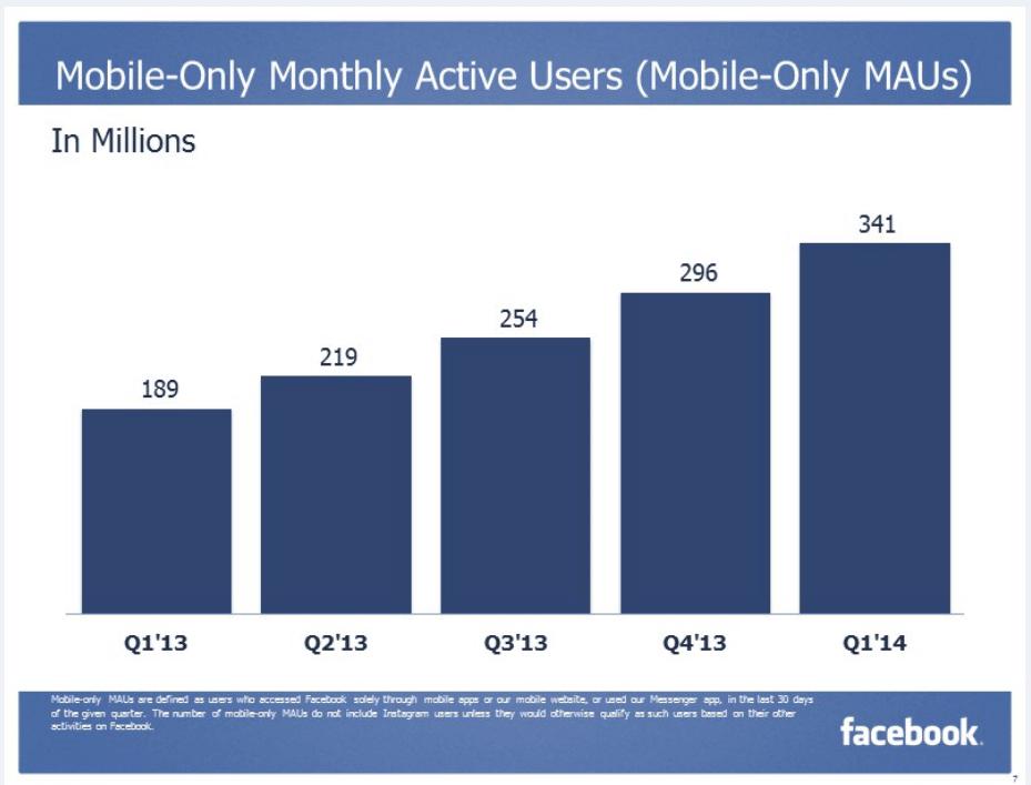Facebook Mobile Only - 20 Mio. Mobile Facebook Nutzer