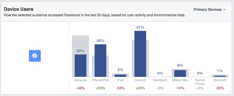 Facebook Audience Insights - So erstellt ihr einen Bericht: Nr. 2 Nutzerprofile