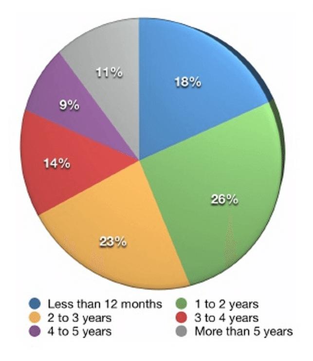 Social Media Marketing - Wie lange wird Social Media Marketing aktiv betrieben?