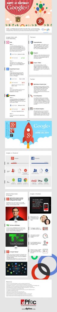 3 Jahre Google+ Infografik über die Entwicklung von Google+