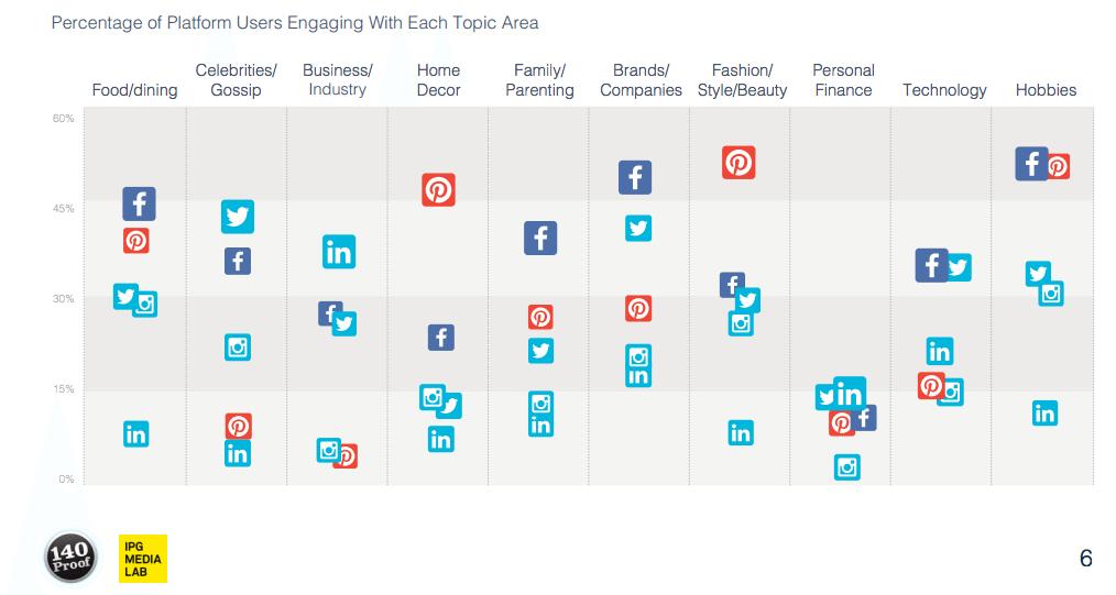 Nutzung von sozialen Netzwerken - Themen und Nutzermotivation von sozialen Netzwerken