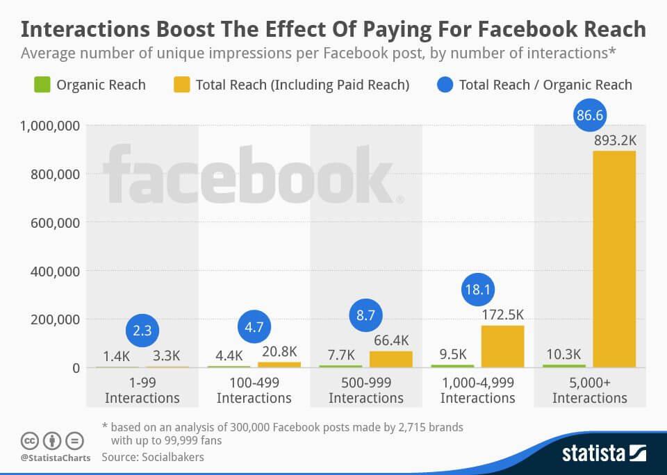 Performance von Facebook Anzeigen - Nur erfolgreiche Facebook Beiträge bewerben