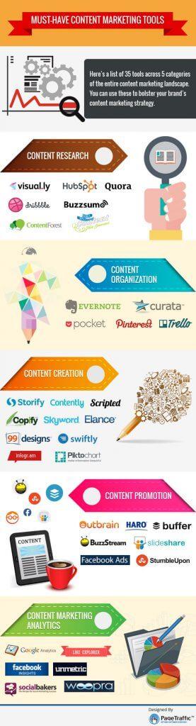 35 content-marketing-tools-infografik