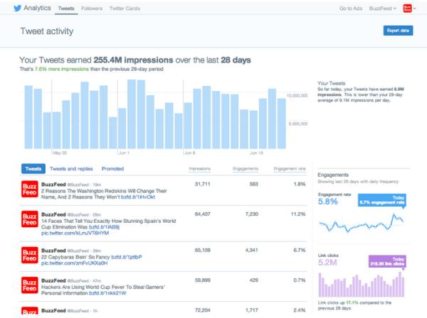 Twitter Statistiken - Dashboard Impressionen Buzzfeed