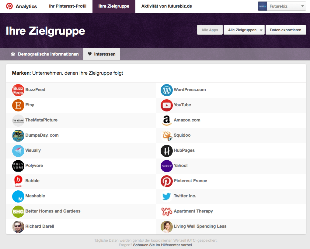 Pinterest Analytics - Zielgruppen analysieren