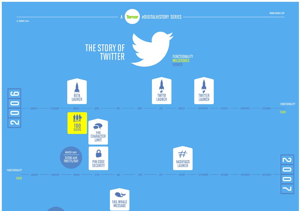 Die Geschichte von Twitter - 2006 bis 2014