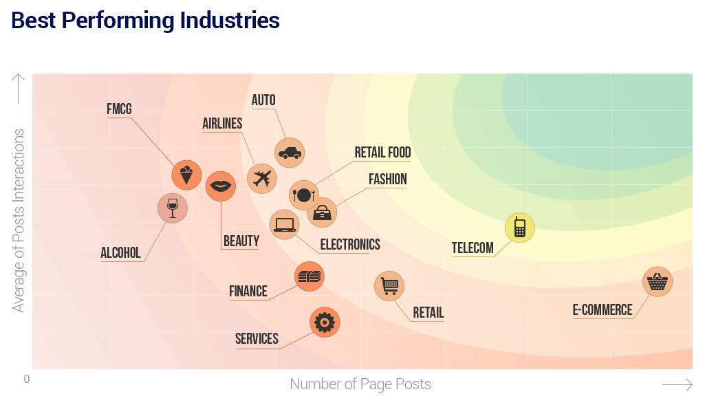 Facebook Seiten - durchschnittliche Interaktionen im Branchenvergleich