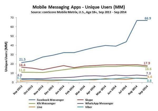 Die Abkopplung des Facebook Messenger ist ein Erfolg - Der Facebook Messenger startet durch und legt bei Mobile Messaging Apps das größte Wachstum hin.