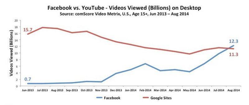 Facebook Videos_Dank Autoplay Mehr Views als  YouTube