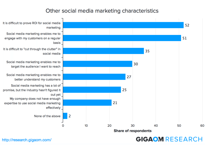Social Media Marketing - Stärken und Schwächen