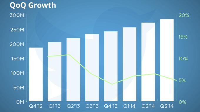 Twitter Nutzerzahlen - Quartalsbericht Q3 2014