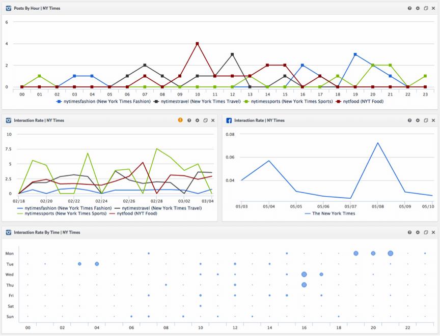 Instagram Marketing - Instagram Statistiken und Analytics von Quintly