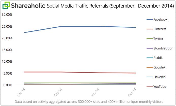 Instagram Marketing Whitepaper - Social-Media-Traffic-Referrals