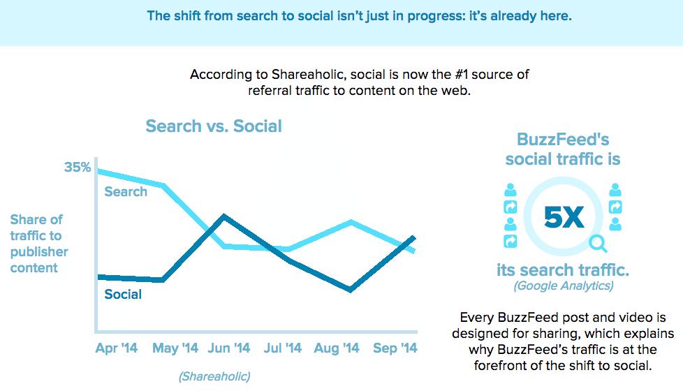 Social Media vs. Search - Welcher Kanal generiert mehr Traffic.