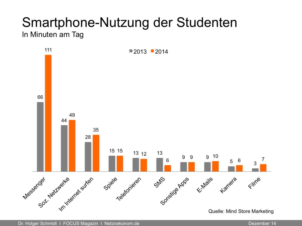 Instagram Nutzung Deutschland - 10 % Wachstum in 2014