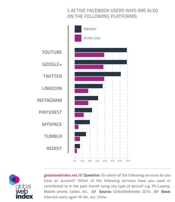 Mehrfachnutzung von sozialen Netzwerken - Größte Überschneidungen bei Facebook, YouTube, Twitter und Google+