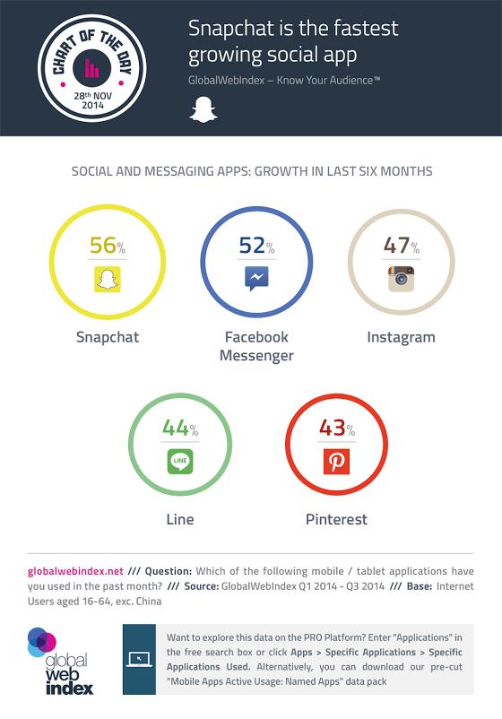 Soziale netzwerke und mobile messenger wachstum bei der