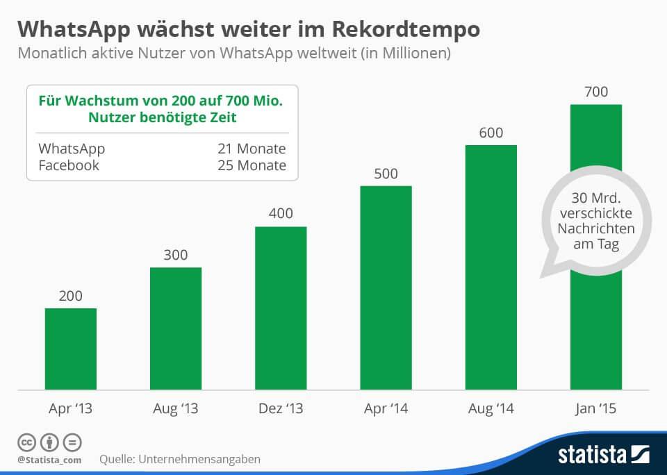 Facebook Dominanz - WhatsApp Nutzerzahlen liegen Anfang 2015 bei 700 Mio. Nutzern