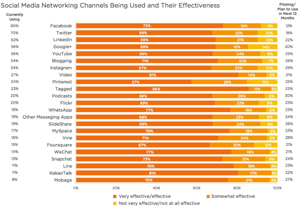 Social Media Marketing - Effektivität von sozialen Netzwerken. Salesforce 2015