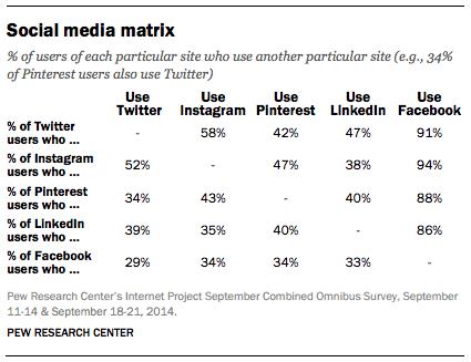 Social Media Nutzung - Nutzung von mehreren sozialen Netzwerken gleichzeitig steigt.